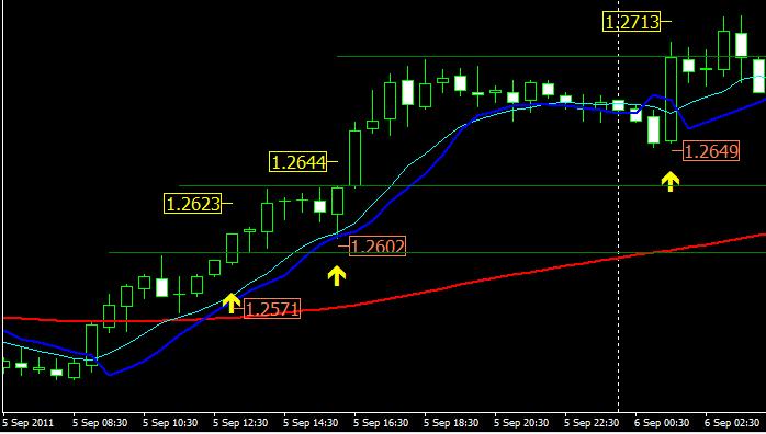 Индикатор для форекс рубикон форекс советники торгующие но всем валютным парам одновременно
