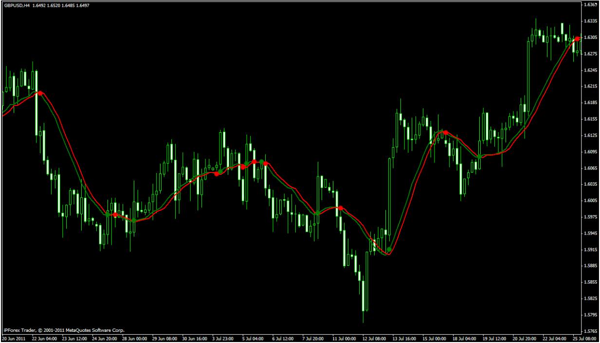 Индикатор Q2MA