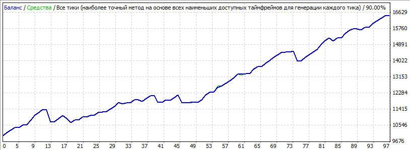 Тестировал  пару EUR/USD, на 2011 году