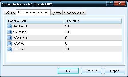 Индикатор MA Chanels FIBO