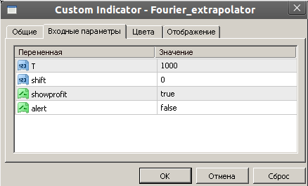 индикатор Fourier Extrapolator