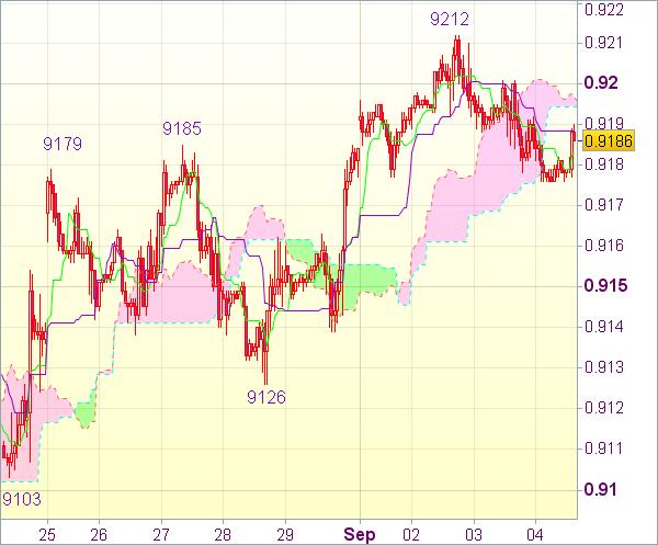 Торговый сигнал форекс USD/CHF