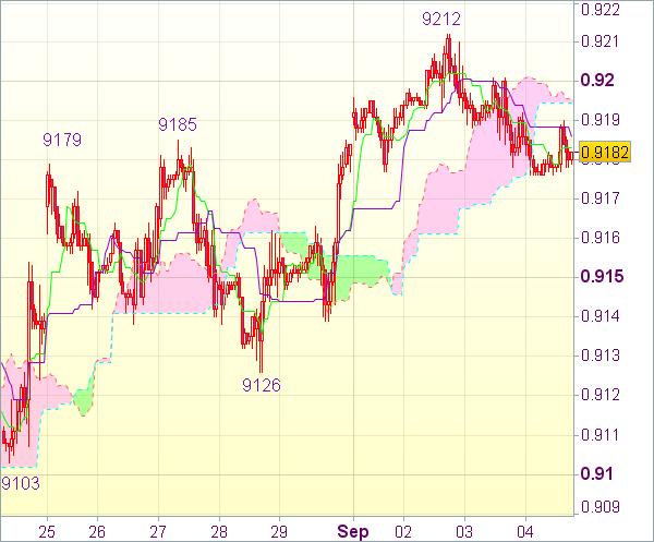 Торговый сигнал форекс: USD/CHF - Длинные позиции от 0,9140