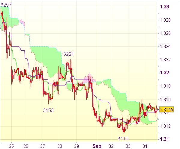 Торговый сигнал форекс: Валютная пара EUR/USD - Вне рынка