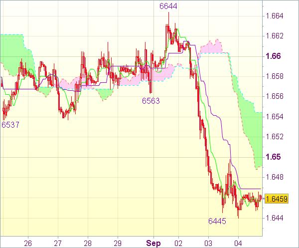 Торговый сигнал форекс: GBP/USD - Короткие позиции от 1,6535