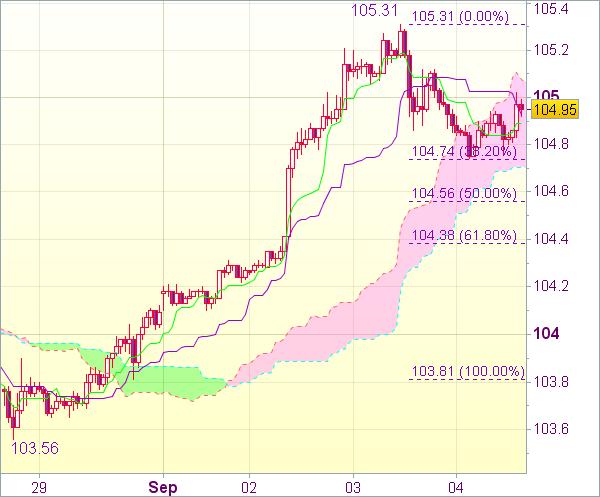 Торговый сигнал форекс: USD/JPY - Длинные позиции от 104,60