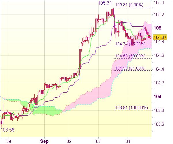 Торговый сигнал форекс: USD/JPY - Длинные позиции от 104,50