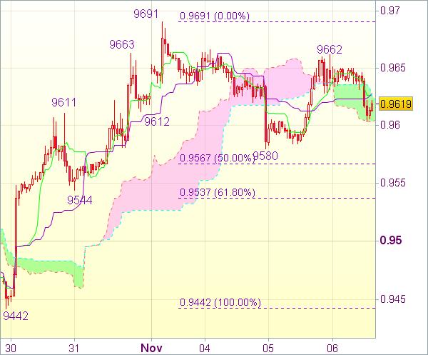 Торговый сигнал форекс: Валютная пара USD/CHF - Вне рынка
