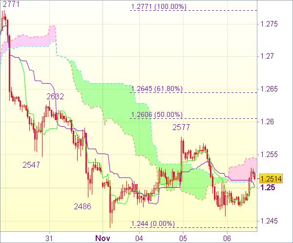 Торговый сигнал форекс: EUR/USD - Держать короткие позиции от 1,2525