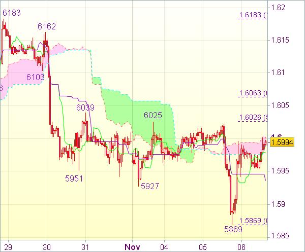 Торговый сигнал форекс: Валютная пара GBP/USD - Вне рынка