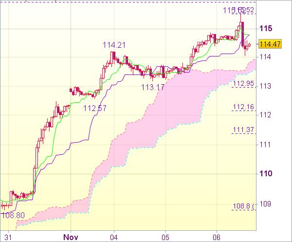 Торговый сигнал форекс: USD/JPY - Длинные позиции от 113,20