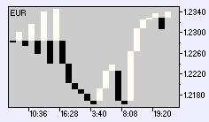 график пробоя трёх линий