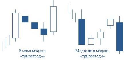 модель «три метода»