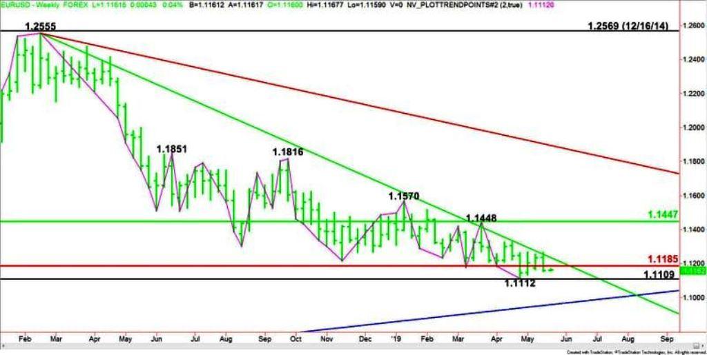 Технический анализ валютной пары евро доллар (EUR/USD): тестирование ключевой области, подготовка к основному движению. Мнение и прогнозы экспертов