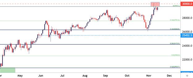 Евро сохраняет стабильность: График ежедневных цен Доу-Джонса